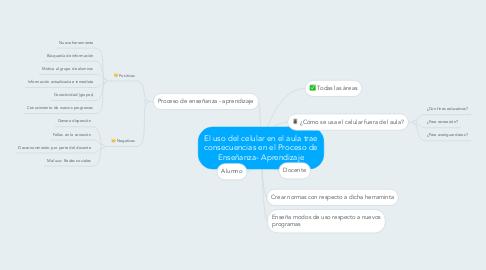 Mind Map: El uso del celular en el aula trae consecuencias en el Proceso de Enseñanza- Aprendizaje