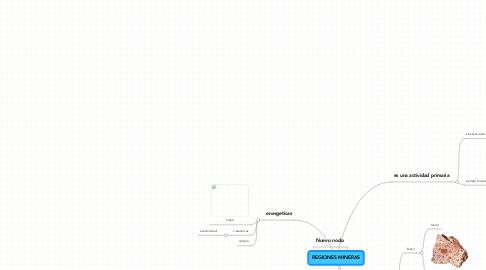 Mind Map: REGIONES MINERAS
