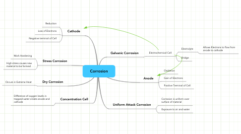 Mind Map: Corrosion