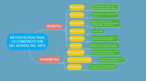 Mind Map: METODOLOGIA PARA LA CONSTRUCCION DEL ESTADO DEL ARTE
