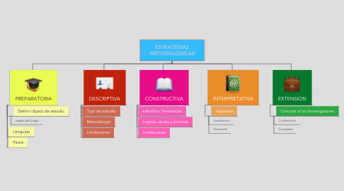 Mind Map: ESTRATEGIAS METODOLÓGICAS
