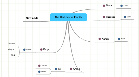 Mind Map: The Hartshorne Family