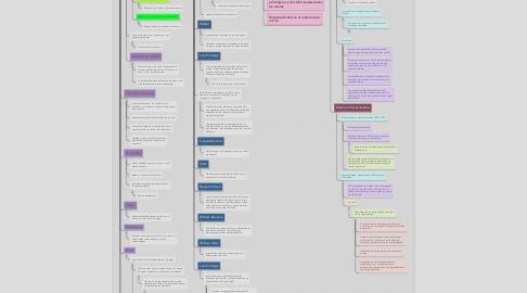 Mind Map: Aproximación Histórica a la psicología de la salud