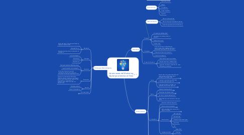 Mind Map: Herramientas del Marketing Digital para tiendas en línea