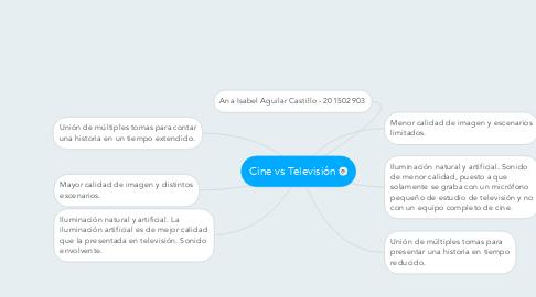 Mind Map: Cine vs Televisión