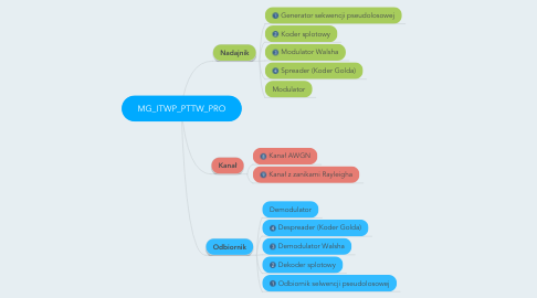 Mind Map: MG_ITWP_PTTW_PRO