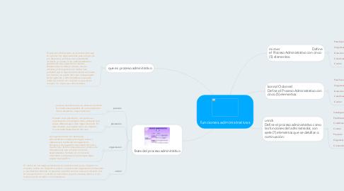 Mind Map: funciones administrativas