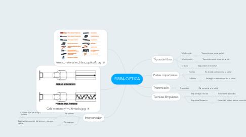 Mind Map: FIBRA OPTICA