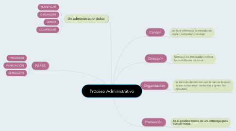 Mind Map: Proceso Administrativo