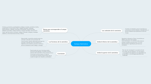 Mind Map: Campo Semiotico
