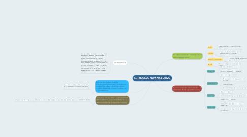 Mind Map: EL PROCESO ADMINISTRATIVO