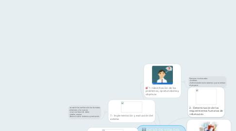 Mind Map: CICLO DE VIDA DEL DESARROLLO DE SISTEMA (SDLC)