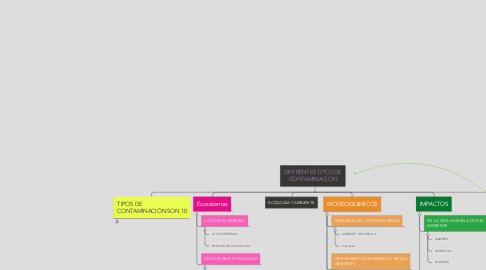Mind Map: COMPONENTES AMBIENTALES  Y LA CONTAMINACION