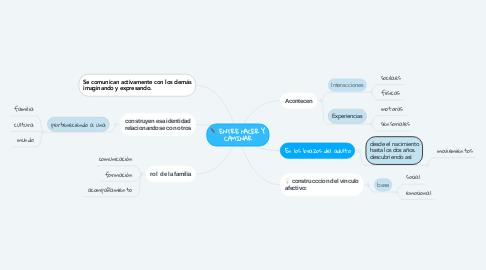 Mind Map: ENTRE NACER Y CAMINAR