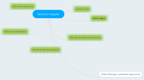 Mind Map: Nutrición Vegetal