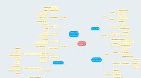 Mind Map: BIOLOGY IN GRADE 11