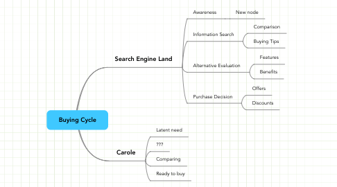 Mind Map: Buying Cycle