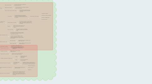 Mind Map: LA POLITICA Y PROGRAMAS SOCIALES;PROBLEMAS Y PRESUPUESTOS