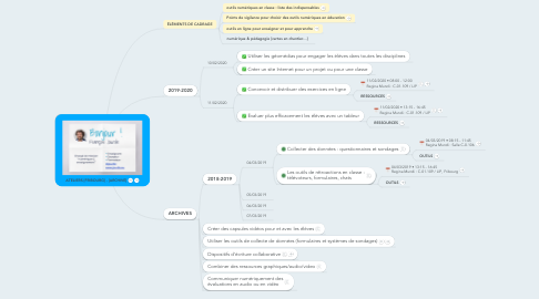 Mind Map: ATELIERS [FRIBOURG]
