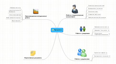 Mind Map: Программа
