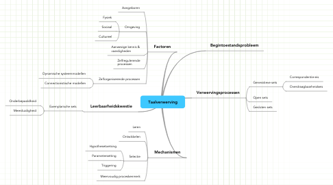 Mind Map: Taalverwerving