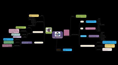 Mind Map: HARWARE