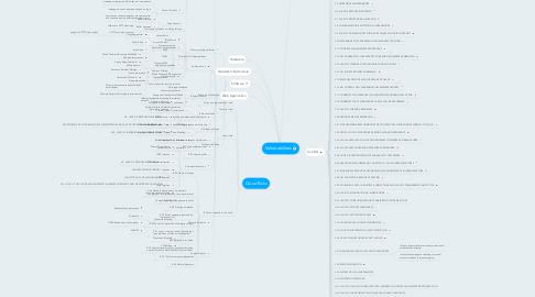 Mind Map: Vulnerabilities