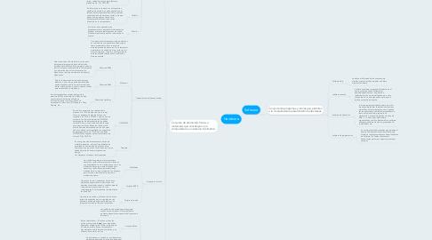 Mind Map: Hardware
