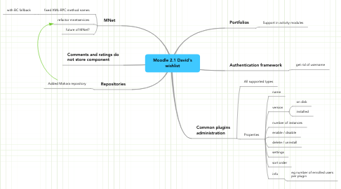 Mind Map: Moodle 2.1 David's wishlist