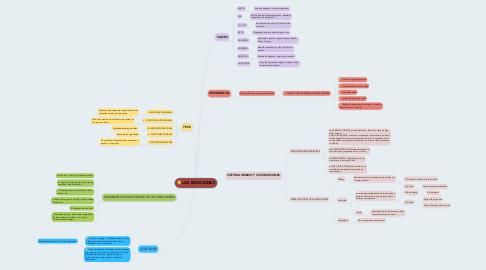 Mind Map: LAS EMOCIONES