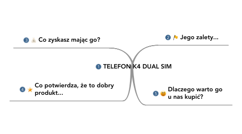 Mind Map: TELEFON K4 DUAL SIM