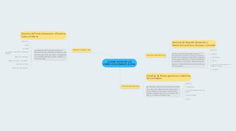 Mind Map: CLASIFICACION DE LOS DERECHOS HUMANOS (DDHH)