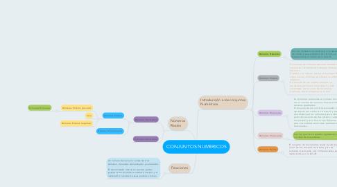 Mind Map: CONJUNTOS NUMERICOS