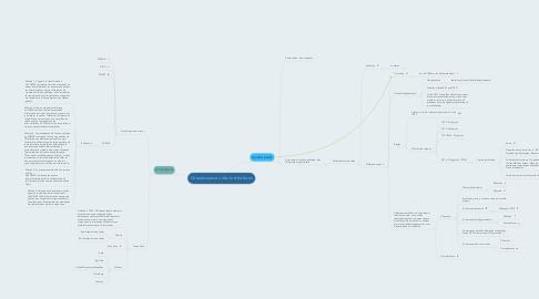 Mind Map: Connaissances des institutions