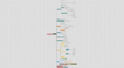 Mind Map: MAPA DE FUNÇÕES