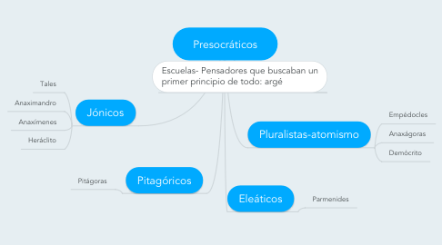 Mind Map: Presocráticos