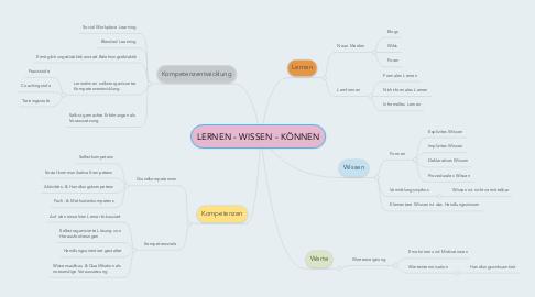 Mind Map: LERNEN - WISSEN - KÖNNEN