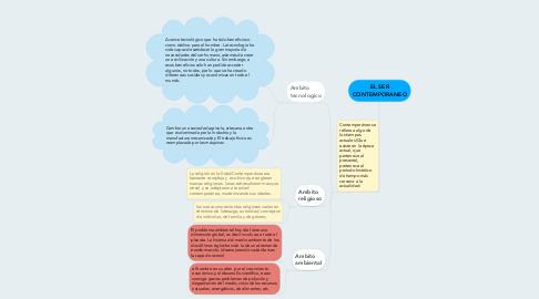 Mind Map: EL SER CONTEMPORANEO