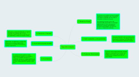 Mind Map: Tipos De Compras