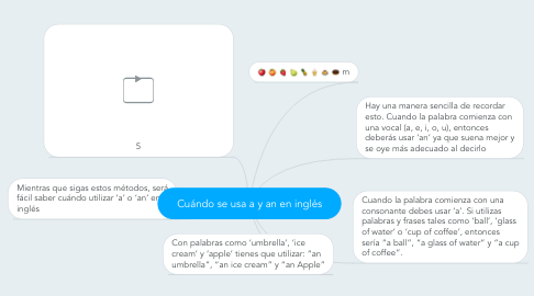 Mind Map: Cuándo se usa a y an en inglés