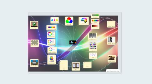 Mind Map: Modelos de Color