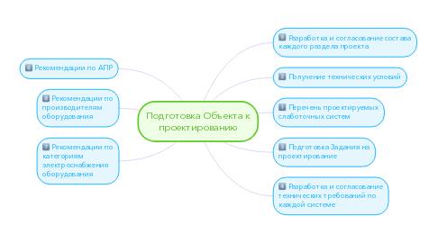 Mind Map: Подготовка Объекта кпроектированию