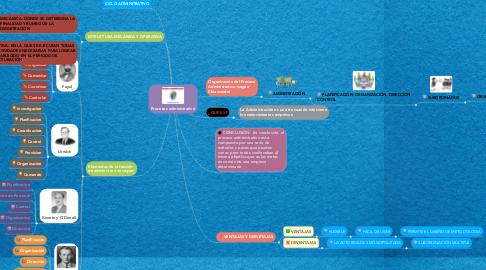 Mind Map: Procesos administrativo