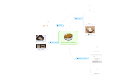 Mind Map: BISTEC EMPANIZADO