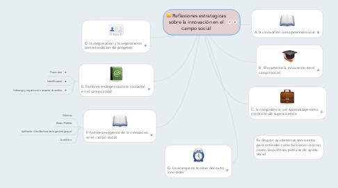 Mind Map: Reflexiones estrategicas sobre la innovación en el campo social