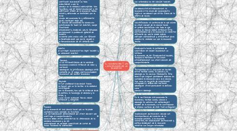 Mind Map: EL SIGNIFICADO Y LAS LIMITACIONES DE LA ECONOMIA.