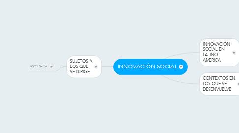 Mind Map: INNOVACIÓN SOCIAL