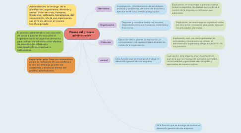 Mind Map: Frases del proceso administrativo