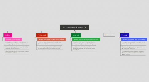 Mind Map: Modificadores de acceso C#
