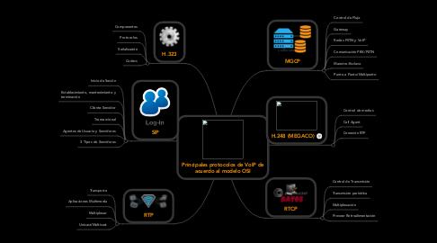 Mind Map: Principales protocolos de VoIP de acuerdo al modelo OSI